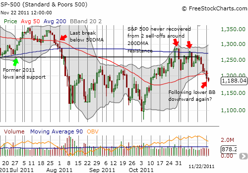 Will the S&P 500 slide lower like it did in July?