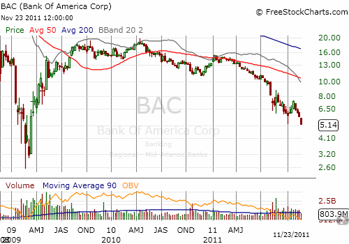 Bank of America still has that sinking feeling