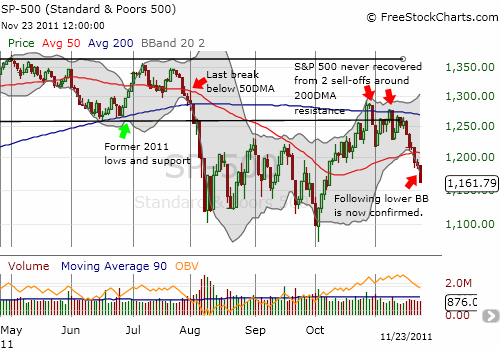 The S&P 500 is now sliding rapidly down the lower-BB