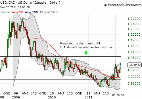 Presumed trading band for the USD/CAD currency pair
