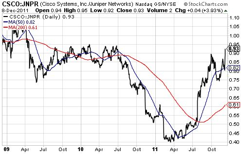 Cisco Systems has surged relative to Juniper Networks