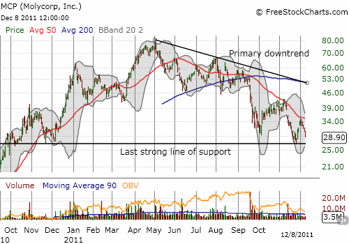 Molycorp's persistent downtrend threatens the last line of strong support for the stock