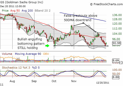 GS successfully retests its (closing) bottom)