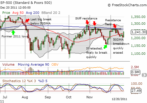 S&P 500 tries on bullish robes again with a convincing rip through 50DMA resistance