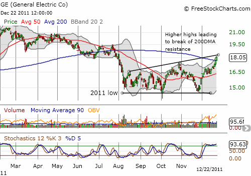 General Electric breaks out
