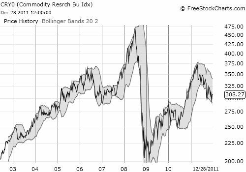 The large swings in commodity-related stocks are both their promise and their peril....