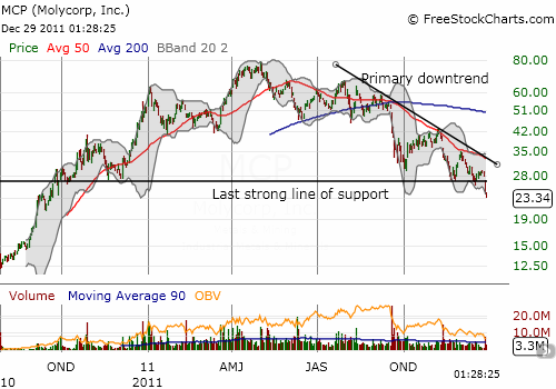 MCP continues to plunge and now trades BELOW that last line of critical support