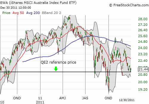 Australian stocks are once again trading at pre-QE2 prices