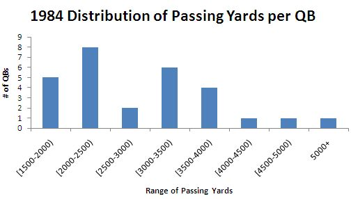 1984 Distribution of Passing Yards per QB