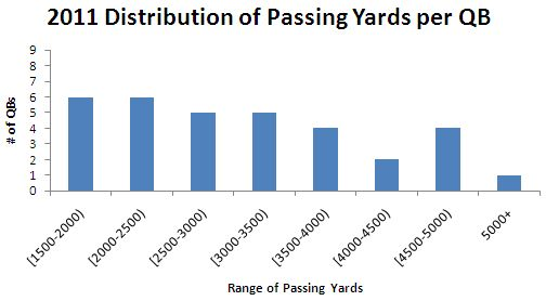 2011 Distribution of Passing Yards per QB