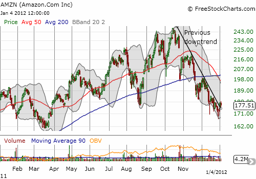 AMZN is finally making tentative moves to break from its downtrend