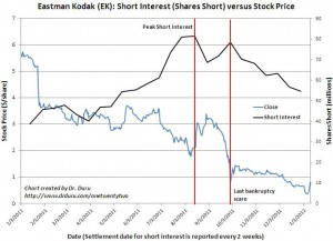 Shorts are steadily stepping away from Eastman Kodak