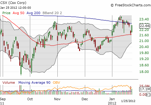 CSX has recovered its post-earnings losses but still needs to break free of  the resistance provided by its 200-day moving average (DMA)