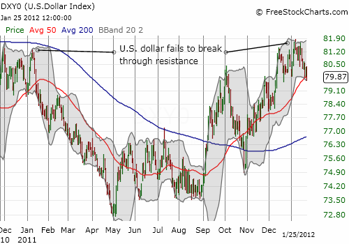 After a strong relief rally, the dollar index looks ready for an extended rest at lower levels