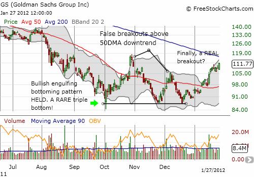 Goldman Sachs has finally found a bottom?