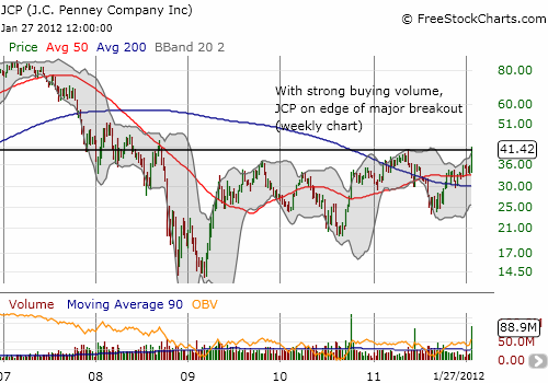 JCP on the edge of a major breakout into pre-recession levels