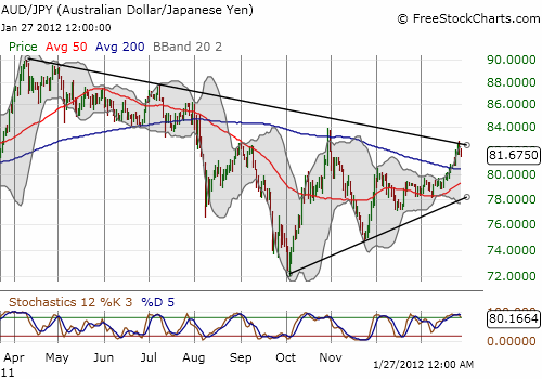 The Australian dollar is still battling a downtrend against the Japanese yen