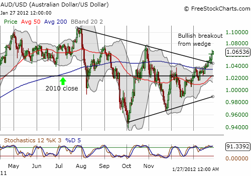 Breakout for the Australian dollar versus the U.S. dollar