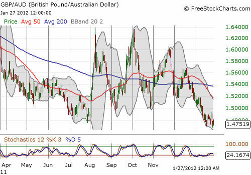 Is the British pound ready to plumb deeper historic lows against the Australian dollar?