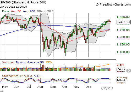 The rally experiences a little hiccup right below presumed resistance from last summer's highs