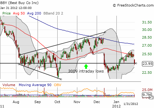 Best Buy remains trapped in a well-defined range that has not strayed far from 2009 lows