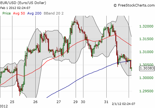 This hourly chart shows a notable topping pattern in the euro versus the U.S. dollar