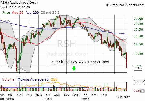 This weekly view shows how close Radio Shack has come to its own historic lows