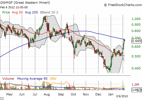Great Western takes a hard pause at critical resistance from the 200DMA