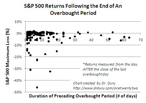 Returns between overbought periods can vary tremendously