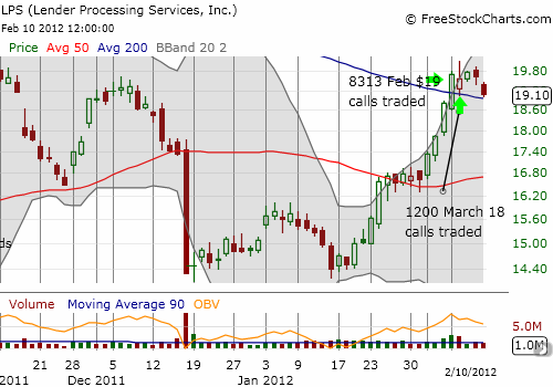 LPS trades around its 200DMA as call volume continues to surge