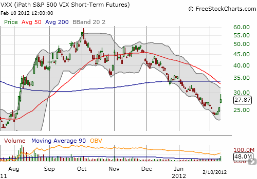 VXX has trended down with volatility, but it has gained 16% over the last three days