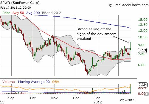 SunPower's post-earnings breakout meets heavy resistance
