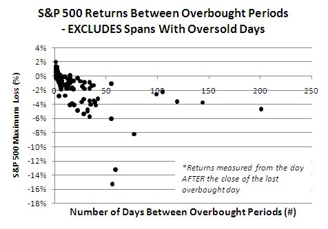 S&P 500 Returns Between Overbought Periods - EXCLUDES Spans With Oversold Days