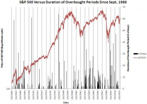 S&P 500 Versus Duration of Overbought Periods Since Sept, 1986