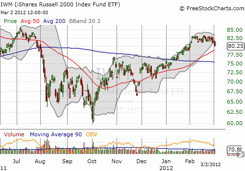 The Russell 2000 is showing definite signs of fatigue as the weakest stocks drop
