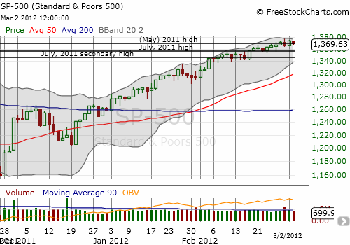 The S&P 500 has yet to print a convincing breakout to new 52-week (and multi-year) highs