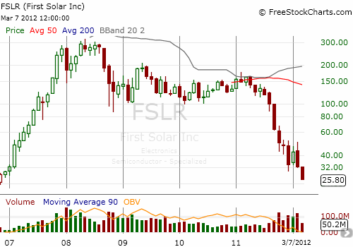 This weekly chart shows FSLR's blistering rise, relatively sleepy rest, and the rapid demise. It is now right around the corner from setting all-time lows.