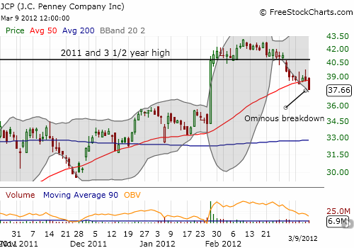 J.C. Penney starts to break down after breaking out to new 3 1/2 year highs