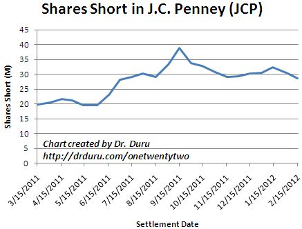 "Short interest ""reluctantly"" slides off its highs from 2011"