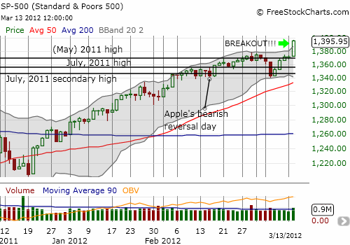 S&P 500 delivers one of its more signficant breakouts in a long time