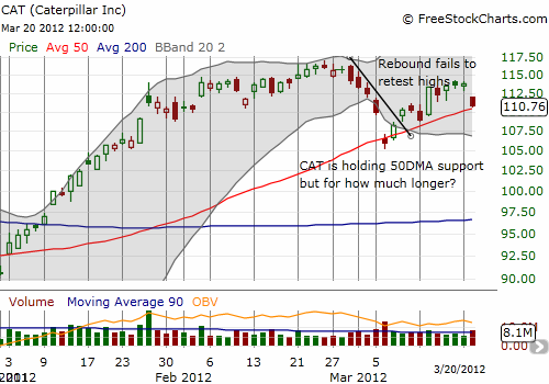 CAT's valiant effort to hold 50DMA support looks less convincing now