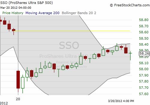 The intraday bullish bias of the S&P 500 on display