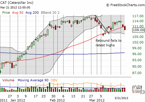 How much longer can the 50DMA hold up as support for CAT?