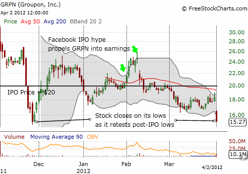 Groupon retests its lows
