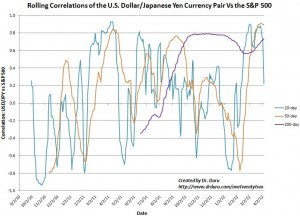 Until very recently, the correlation between USD/JPY and the S&P 500 was strengthening very sharply