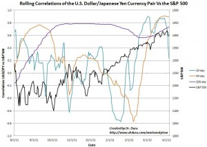 The S&P 500 has stalled as the rolling correlations have reached extremes together
