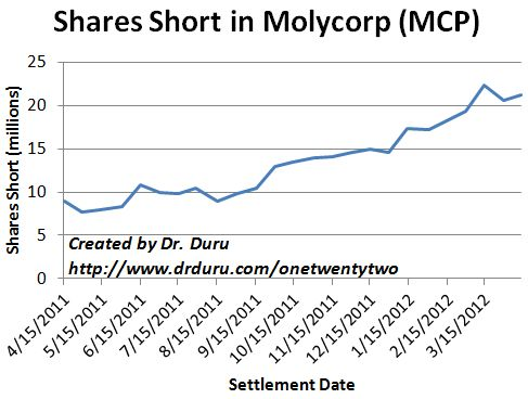 Shorts continue to ramp against Molycorp