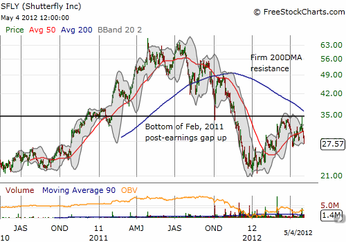 Shutterfly's longer-term chart looks very ominous and reinforces likelihood of a visit to 52-week lows
