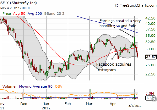 Shutterfly is limping - looks headed for a retest of 52-week lows