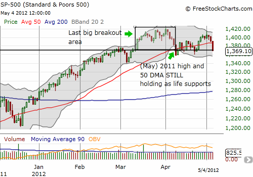 S&P 500 seems to be topping